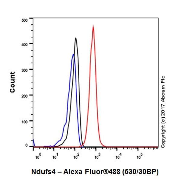 Flow Cytometry (Intracellular) - Anti-Ndufs4 antibody [EP7832] (ab137064)