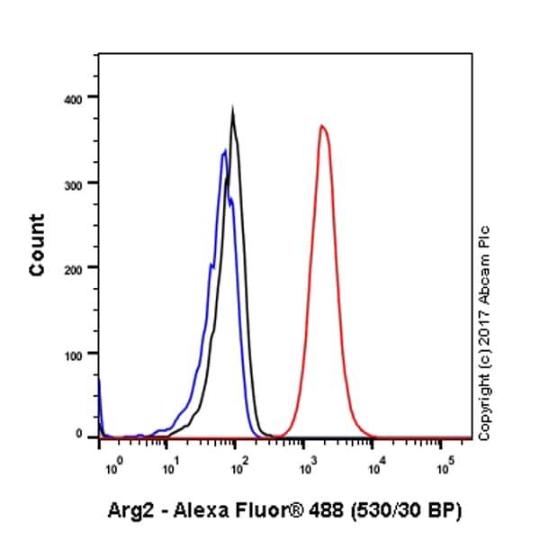 Flow Cytometry (Intracellular) - Anti-Arg2 antibody [EPR9473] (ab137069)