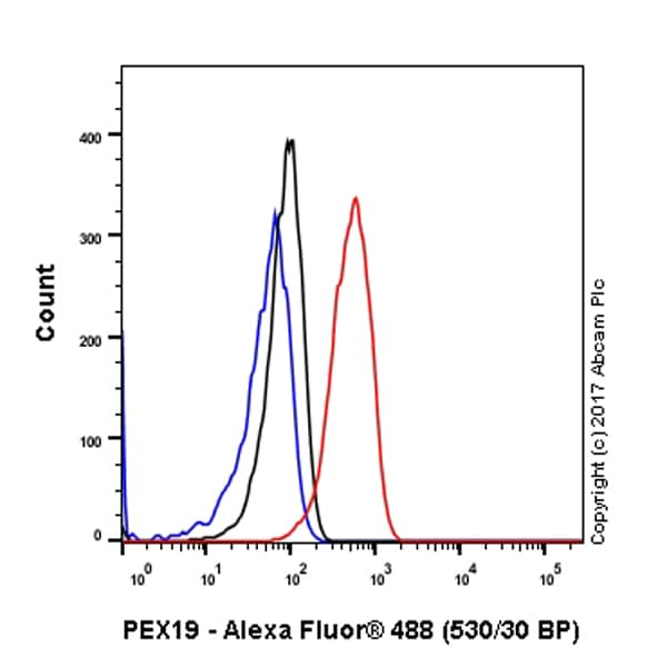 Flow Cytometry - Anti-PEX19 antibody [EPR9266(B)] (ab137072)