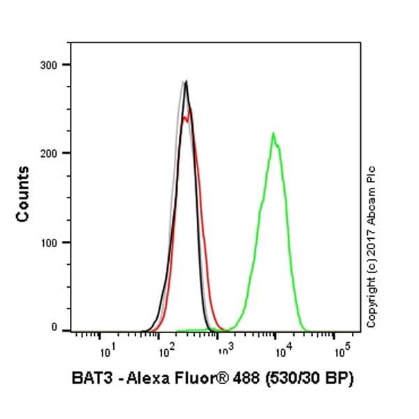 Flow Cytometry - Anti-BAT3/BAG-6 antibody [EPR9223] (ab137076)