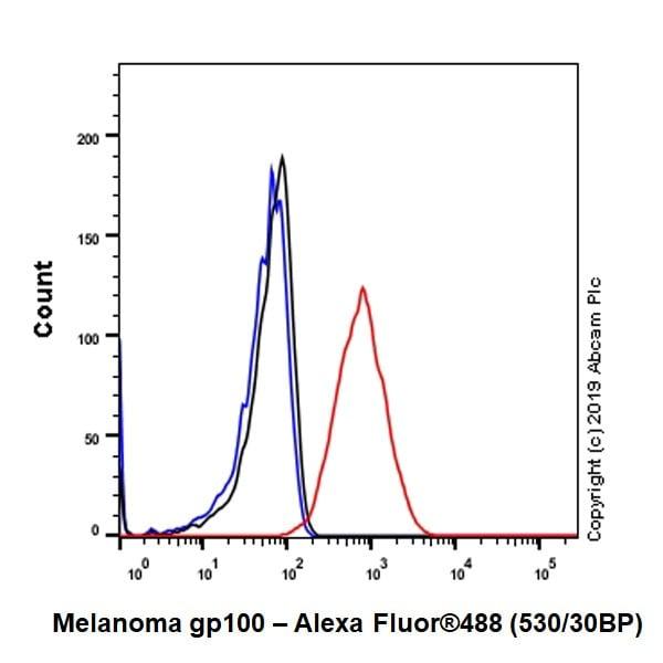 Flow Cytometry - Anti-Melanoma gp100 antibody [EP4863(2)] (ab137078)