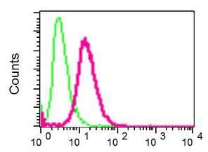 Flow Cytometry - Anti-TROY antibody [EPR3214(2)] (ab137080)