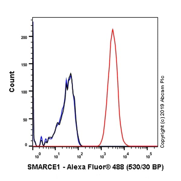 Flow Cytometry - Anti-BAF57/SMARCE1 antibody [EPR8849] - ChIP Grade (ab137081)