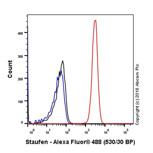 Flow Cytometry - Anti-Staufen/STAU1 antibody [EPR7966] (ab137100)