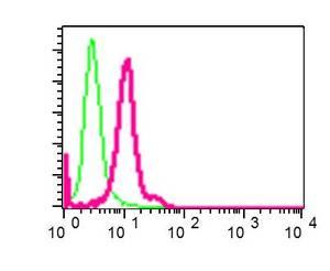 Flow Cytometry - Anti-Proteasome 19S S5A/ASF antibody [EPR8936] (ab137109)