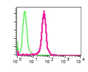 Flow Cytometry - Anti-IMPDH1 antibody [EPR9679(B)] (ab137112)
