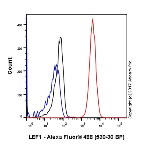 Flow Cytometry - Anti-LEF1 antibody [EPR2029Y] (ab137872)