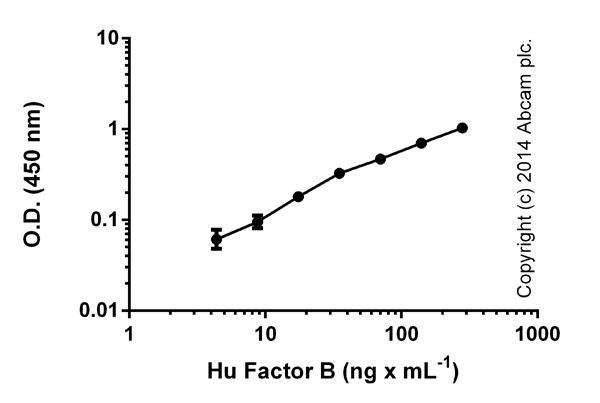 ELISA:  Factor B Human ELISA Kit (ab137973)