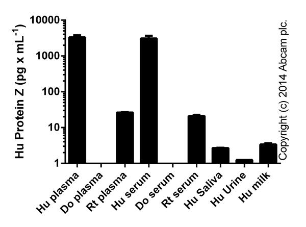 ELISA: Protein Z Human ELISA Kit (ab137989)
