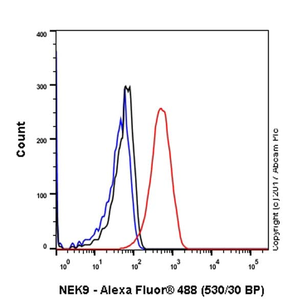 Flow Cytometry - Anti-NEK9 antibody [EP7361] (ab138488)