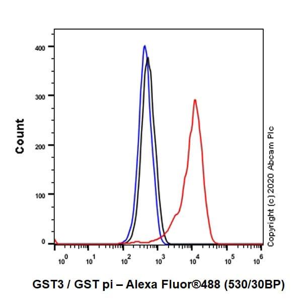 Flow Cytometry - Anti-GST3 / GST pi antibody [EPR8263] (ab138491)