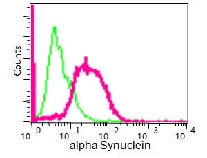 Flow Cytometry - Anti-Alpha-synuclein antibody [MJFR1] (ab138501)
