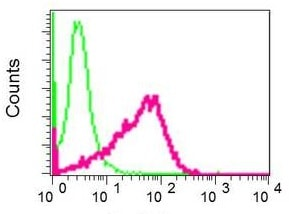 Flow Cytometry - Anti-HOXD10 antibody [EPR9374] (ab138508)