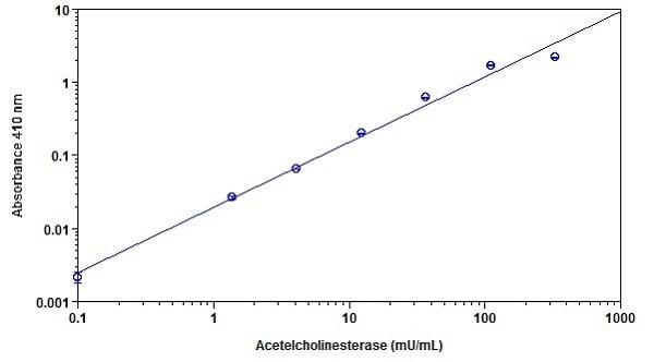 Sample Standard Curve for Acetylcholinesterase