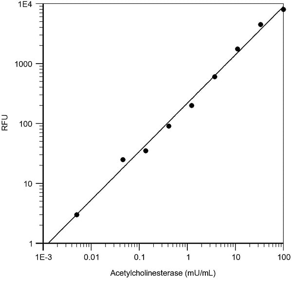 Sample Standard Curve for Acetylcholinesterase