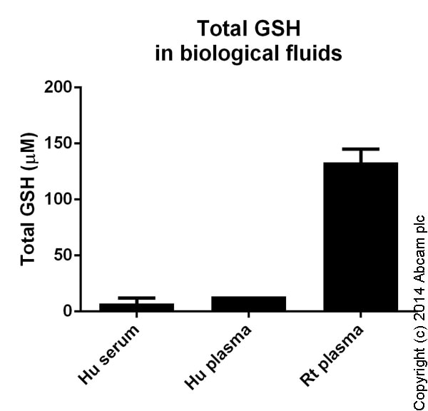 Functional Studies - GSH/GSSG Ratio Detection Assay Kit (Fluorometric - Green) (ab138881)