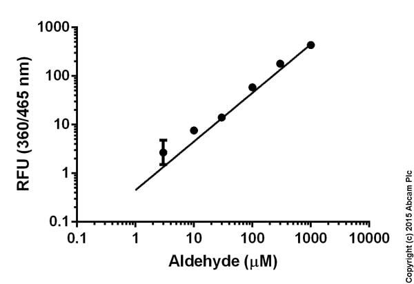 Aldehyde Quantification Assay Kit (ab138882)