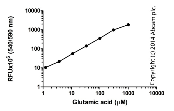 Functional Assay: Glutamate Assay Kit (fluorometric) (ab138883)