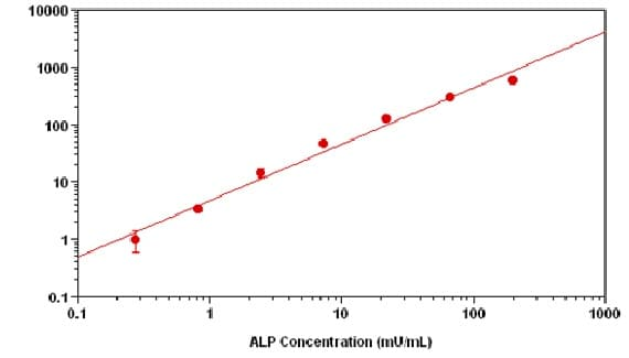 Sample Standard Curve for Alkaline phosphatase