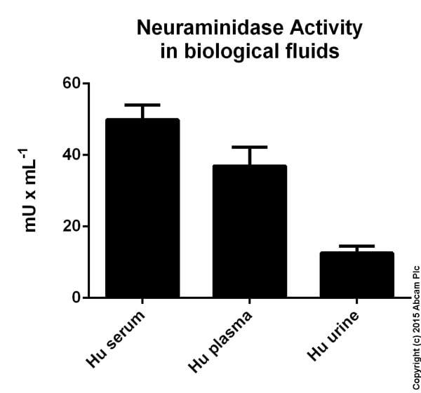Functional Studies - Neuraminidase Assay Kit (ab138888)