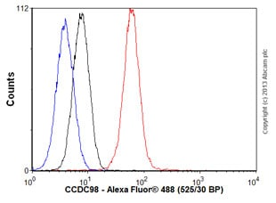 Flow Cytometry - Anti-CCDC98 antibody [EPR6310(2)] (ab139191)