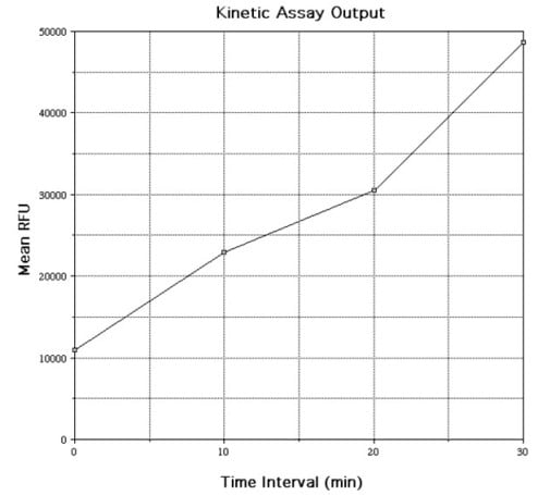 Typical Kinetic assay result