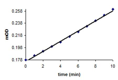 Plot of OD vs time