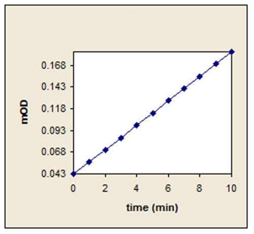 Plot of OD vs. time.