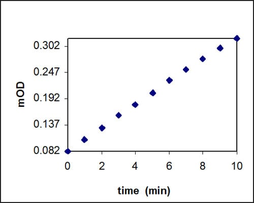 Plot of OD vs. time