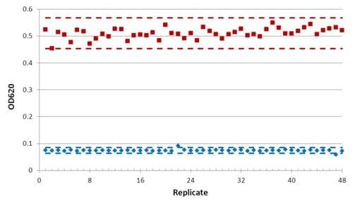Z-Factor Analysis