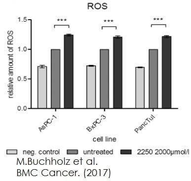 DCFDA / H2DCFDA - Cellular Reactive Oxygen Species Detection