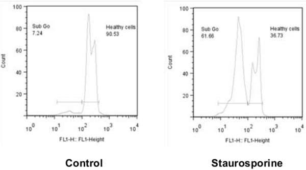 Flow cytometric analysis