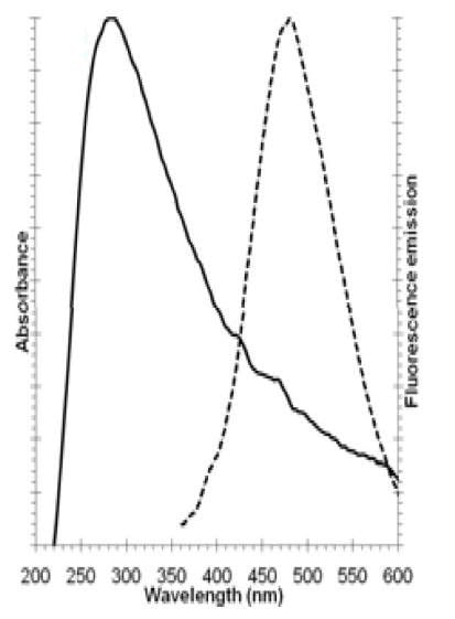 Absorbance and fluorescent emission - blue dye