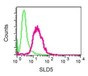 Flow Cytometry - Anti-SLD5 antibody [EPR9318] (ab139683)