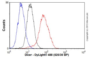 Flow Cytometry - Anti-Dicer antibody [13D6] - ChIP Grade (ab14601)