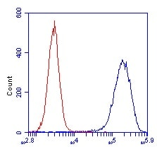 Flow Cytometry - Anti-SDHA antibody [2E3GC12FB2AE2] (ab14715)