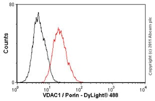 Flow Cytometry - Anti-VDAC1 / Porin antibody [20B12AF2] (ab14734)