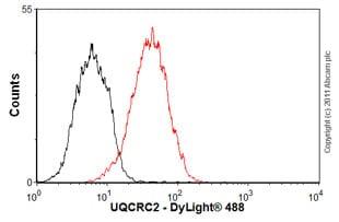 Flow Cytometry - Anti-UQCRC2 antibody [13G12AF12BB11] (ab14745)