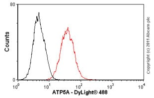 Flow Cytometry - Anti-ATP5A antibody [15H4C4] - Mitochondrial Marker (ab14748)