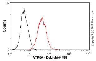 Flow Cytometry -抗ATP5A抗体[15H4C4] -线粒体标记(AB1478)