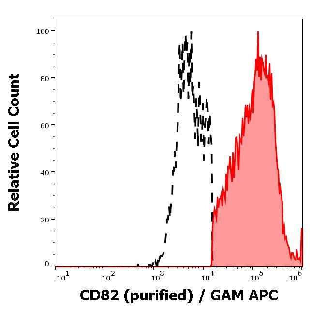 Flow Cytometry - Anti-CD82 antibody [C33] (ab140238)