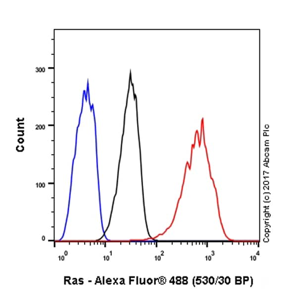 Flow Cytometry - Anti-Ras antibody [EP1125Y] - Low endotoxin, Azide free (ab140261)