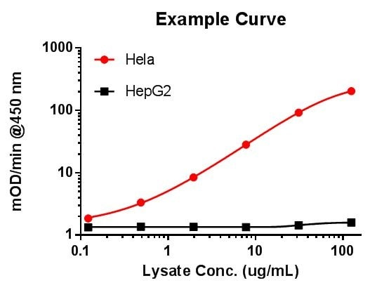 Lysate example curve