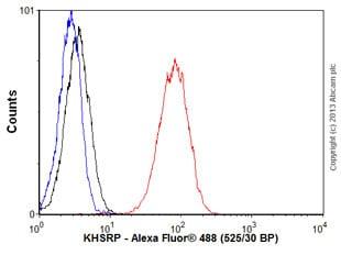 Flow Cytometry - Anti-KHSRP antibody [EPR9865] (ab140648)
