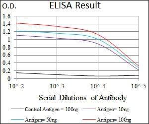 ELISA - Anti-Brachyury / Bry antibody [1H9A2] (ab140661)