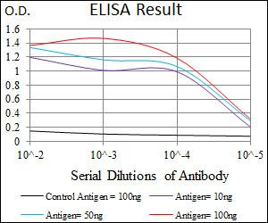 ELISA - Anti-ABCB5 antibody [5H3C6] (ab140667)