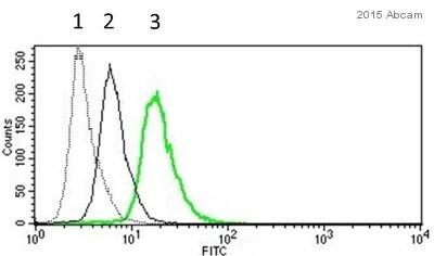 Flow Cytometry - Anti-PD1 antibody [J116] (ab140950)