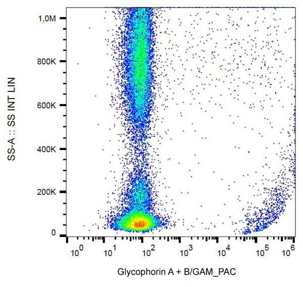Flow Cytometry - Anti-Glycophorin A + B antibody [HIR2] (ab15009)