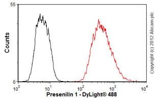 Flow Cytometry - Anti-Presenilin 1/PS-1 antibody [APS 11] (ab15456)