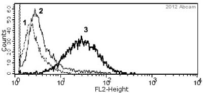 Flow Cytometry - Anti-Ki67 antibody (ab15580)